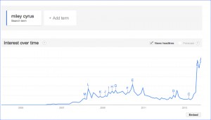 miley cyrus google search trend