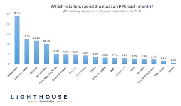 retail-ppc-spending