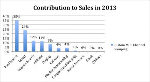 Sales Contribution 2013