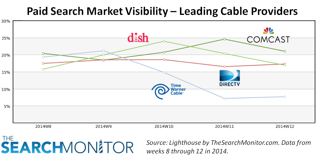 March Biznology Post from The Search Monitor - Market Share Cable Companies