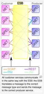 Enterprise Service Bus diagram (Source: Wikipedia)