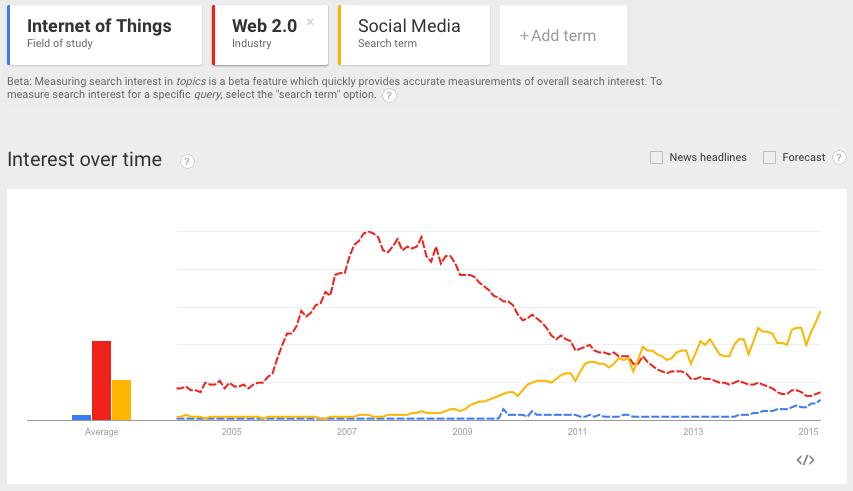 GoogleTrends_IoT_Web20_SocialMedia