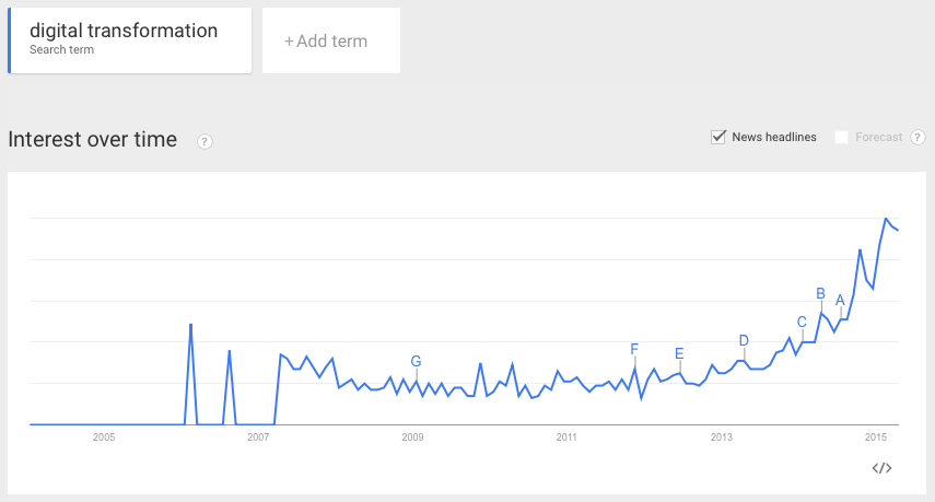 Google Trends - Digital Transformation