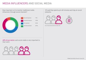 Isentia social media user survey