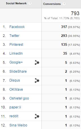 Social Media Conversions of Google Analytics