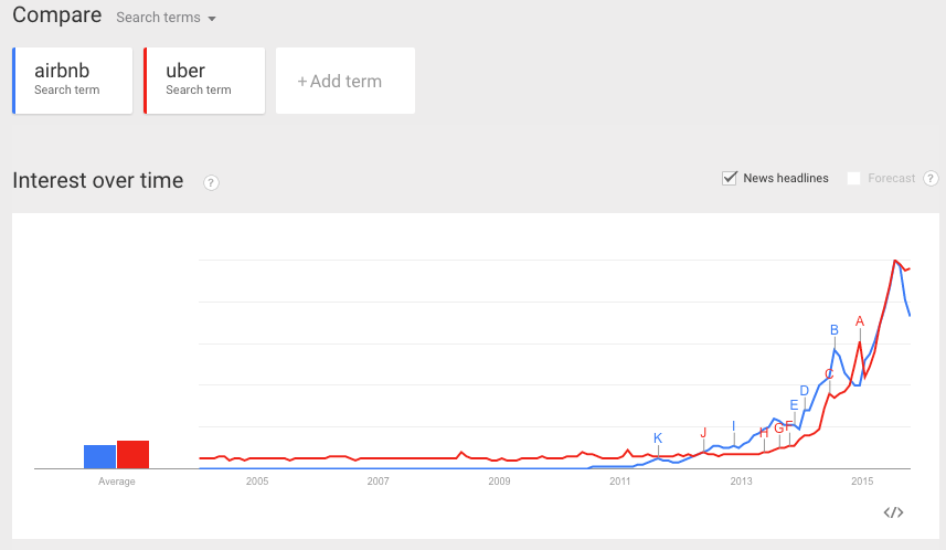 Google Trends: Airbnb and Uber