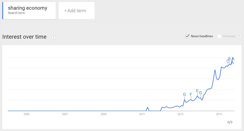 Google Trends: Sharing Economy