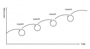 George Graph 2