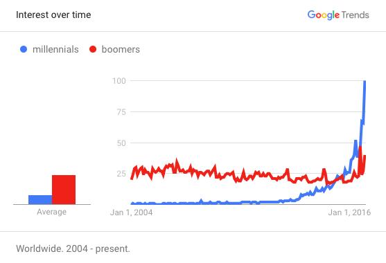 googletrendsmillennialsboomers
