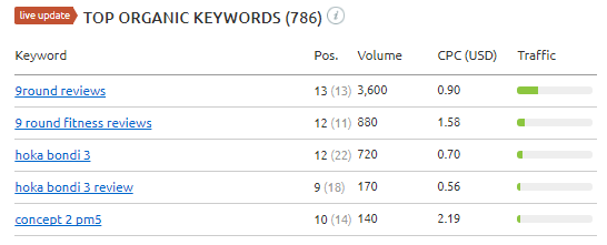 Top 5 SEMRush keywords for RNNR.us