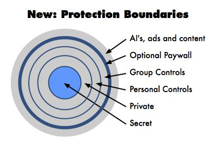 Digital Boundaries: New protections also add control over the digital world