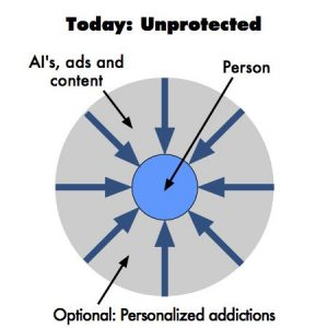 Today we are unprotected from AI's, unwanted ads, content, and addiction and persuasion technologies
