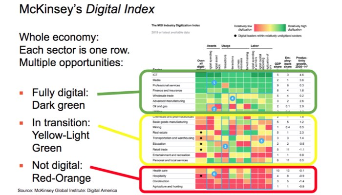 McKinsey Digital Index