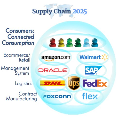"""Connected Consumption Supply Chains"" change business"