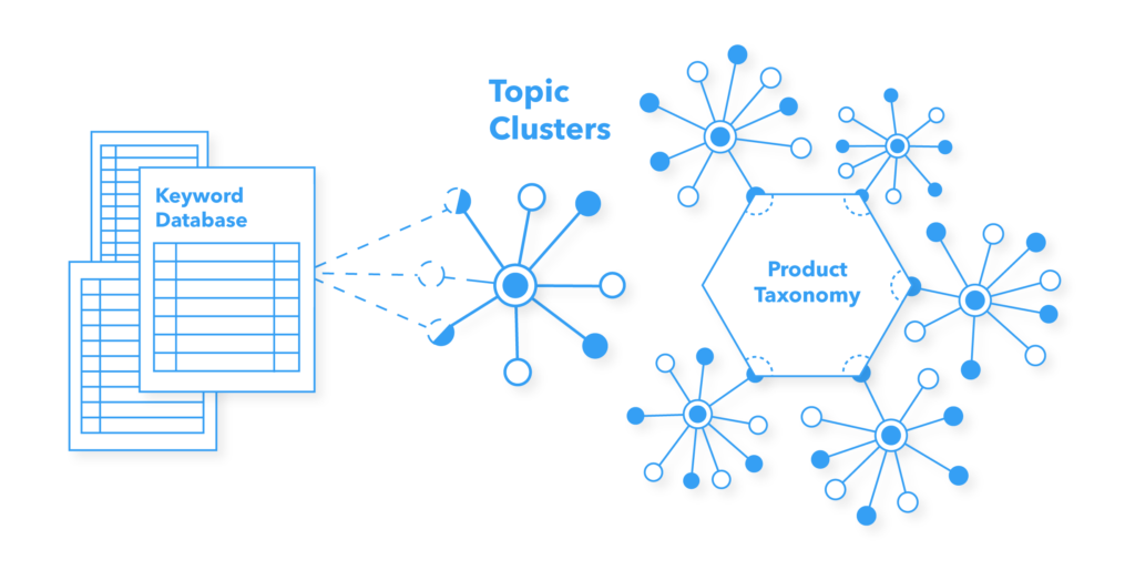 This image depicts a knowledge graph relating products to topic clusters to keywords.